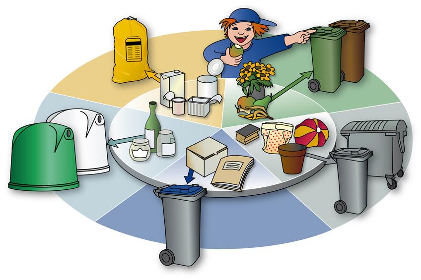 Grafik mit Abfallbeispielen und den entsprechenden Sammelbehältern.